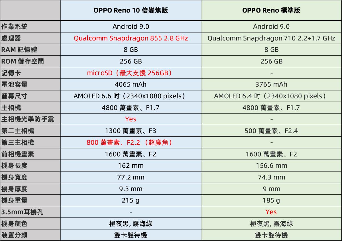 OPPO Reno 10 性能